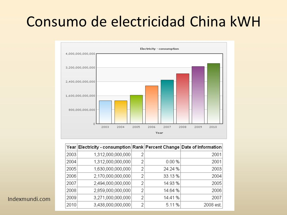 Consumo de electricidad China kWH