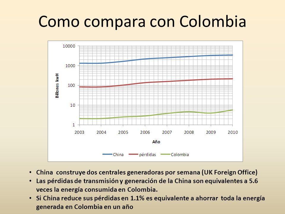 Como compara con Colombia