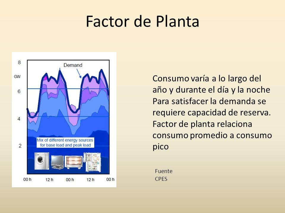 Factor de Planta Consumo varía a lo largo del año y durante el día y la noche. Para satisfacer la demanda se requiere capacidad de reserva.
