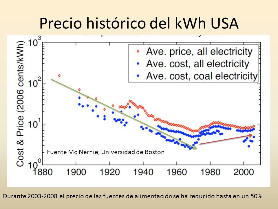 Precio histórico del kWh USA