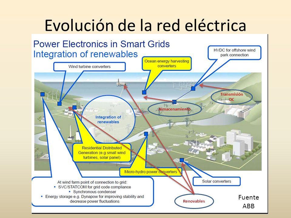 Evolución de la red eléctrica