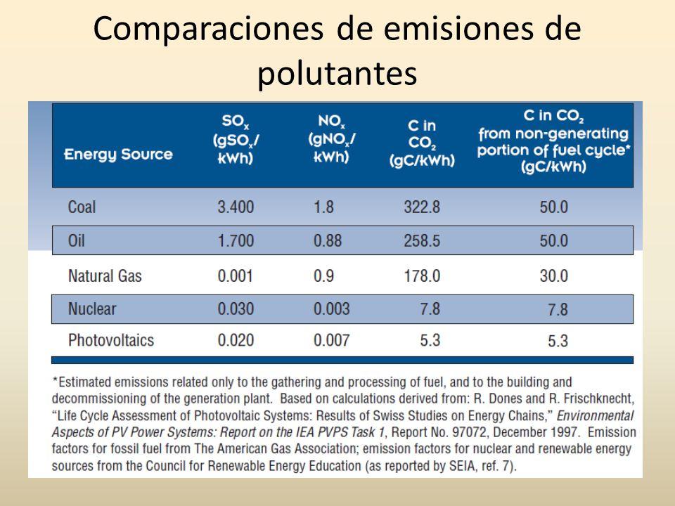 Comparaciones de emisiones de polutantes