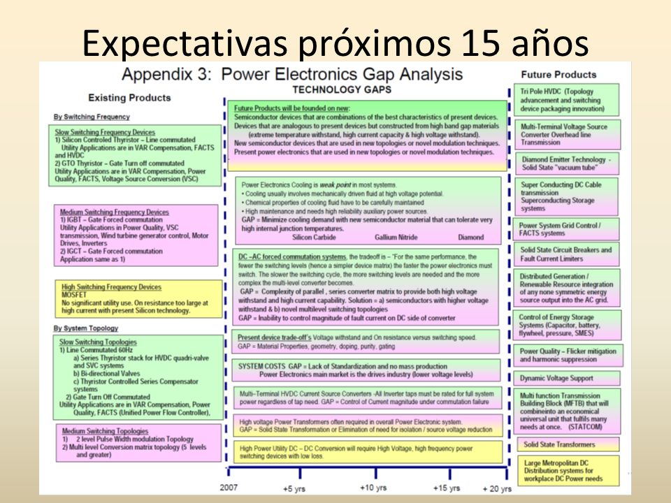 Expectativas próximos 15 años