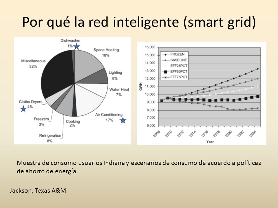 Por qué la red inteligente (smart grid)