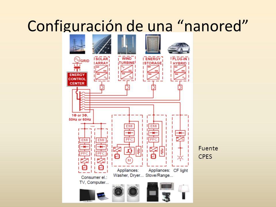 Configuración de una nanored