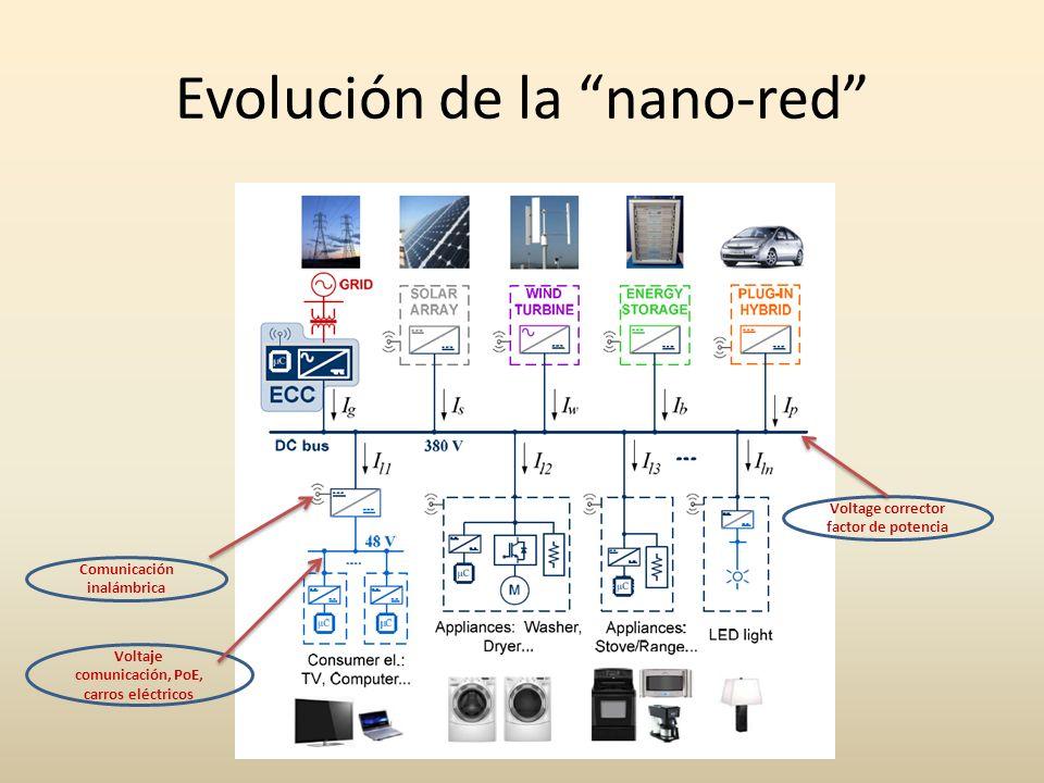 Evolución de la nano-red