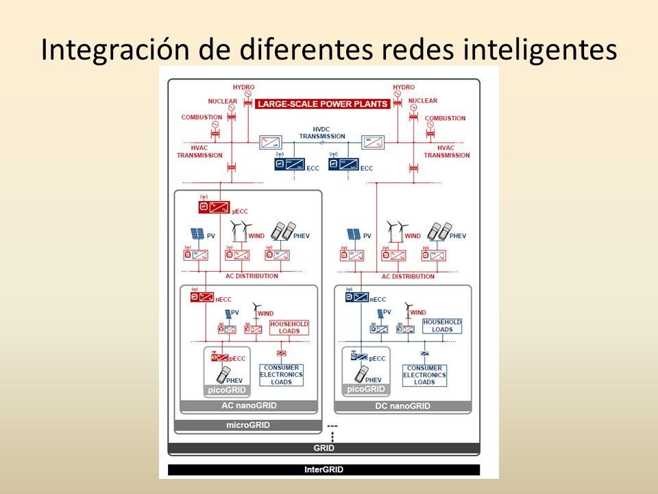 Integración de diferentes redes inteligentes
