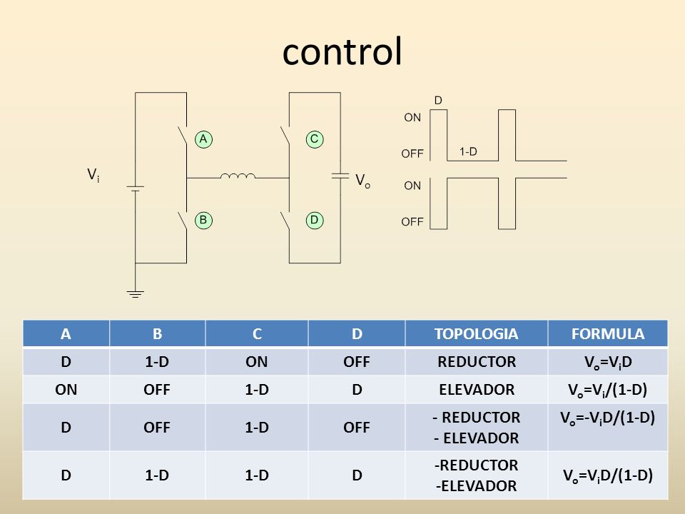 control Vi Vo A B C D TOPOLOGIA FORMULA 1-D ON OFF REDUCTOR Vo=ViD