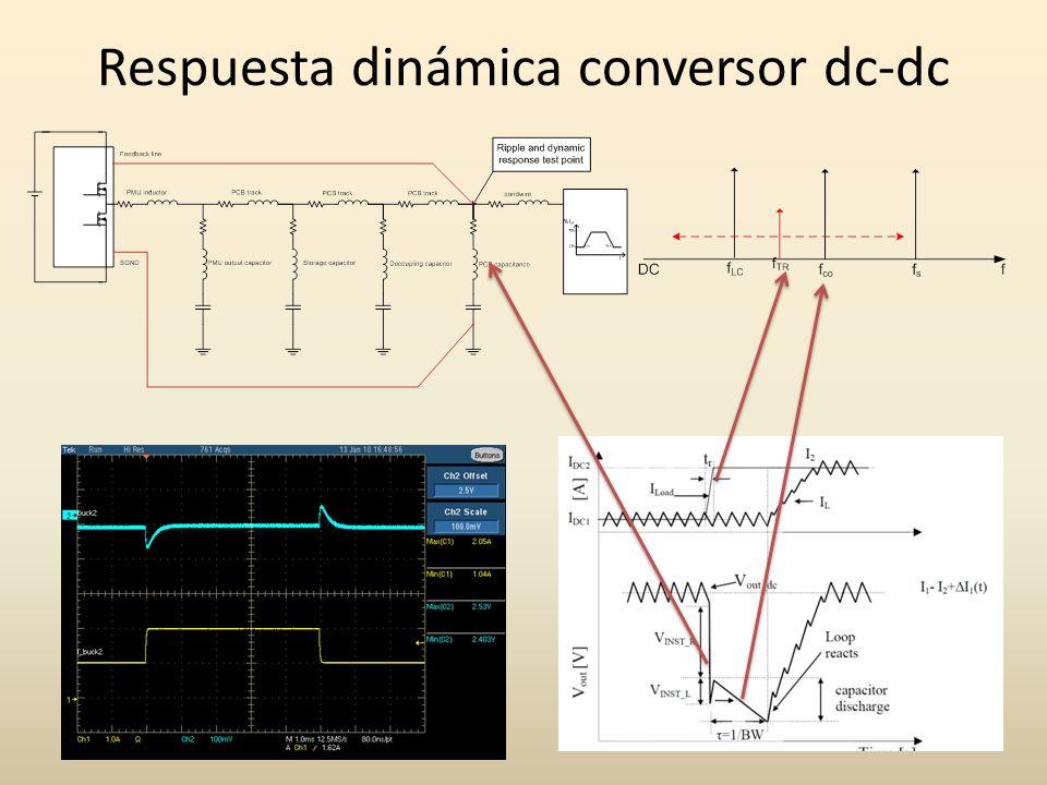 Respuesta dinámica conversor dc-dc