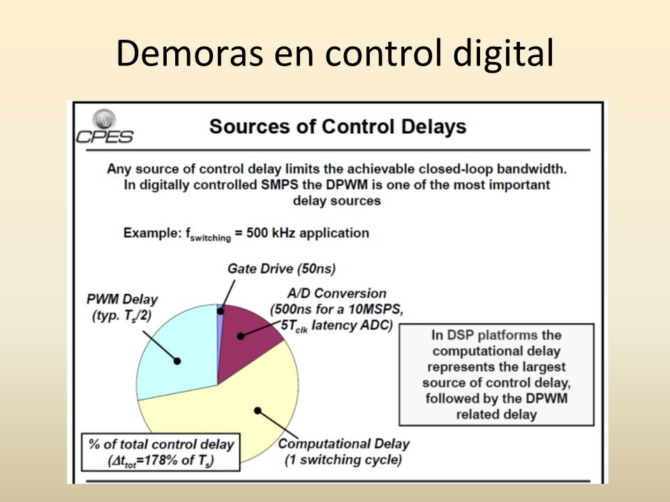 Demoras en control digital