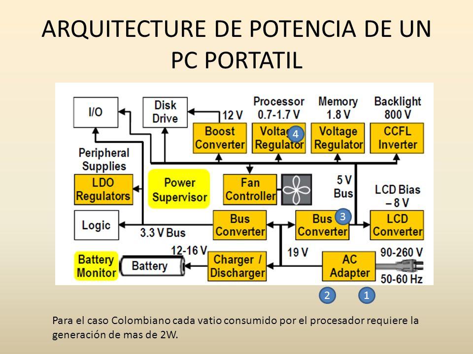 ARQUITECTURE DE POTENCIA DE UN PC PORTATIL