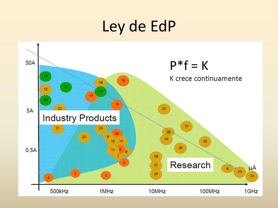 Ley de EdP P*f = K K crece continuamente µA