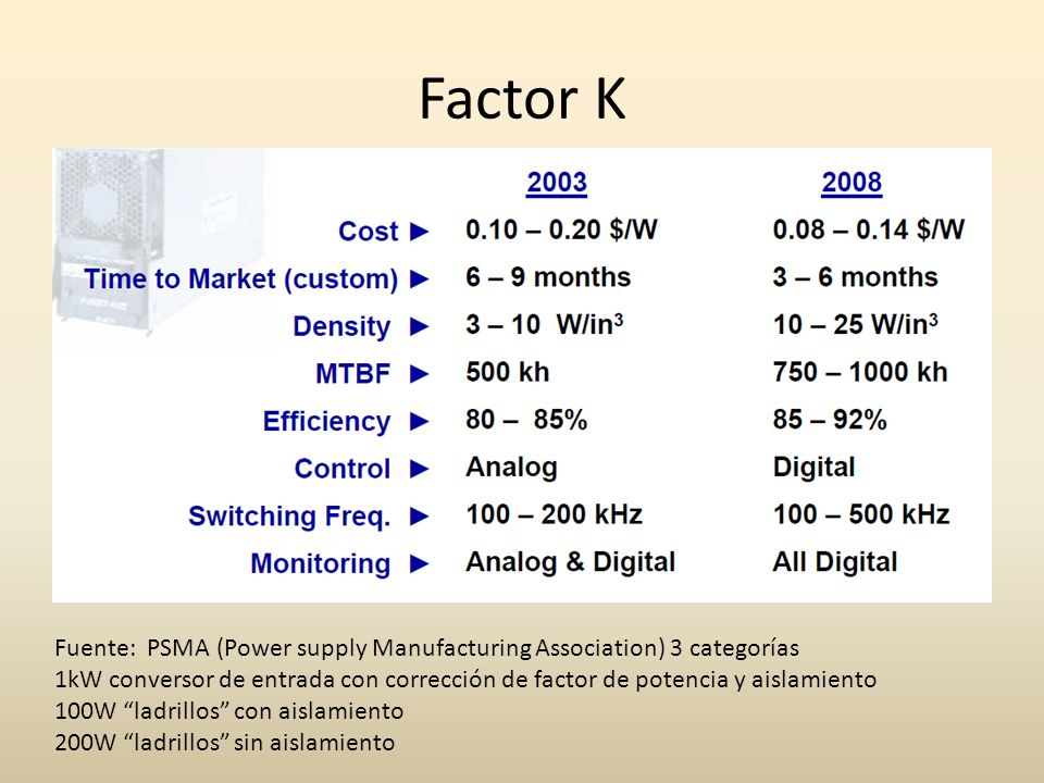 Factor K Fuente: PSMA (Power supply Manufacturing Association) 3 categorías.