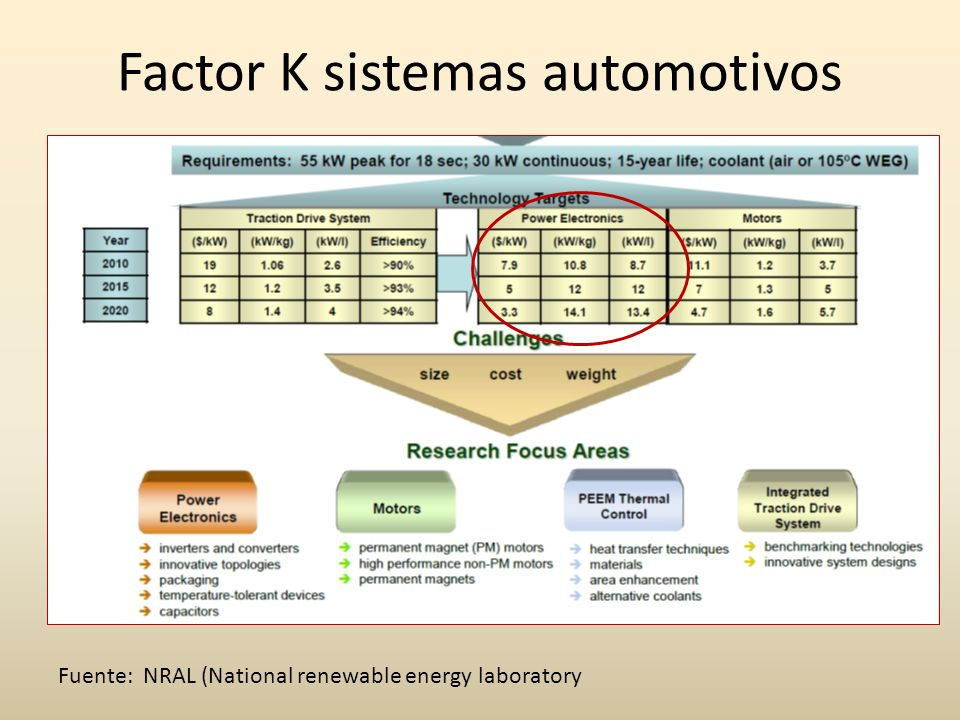 Factor K sistemas automotivos