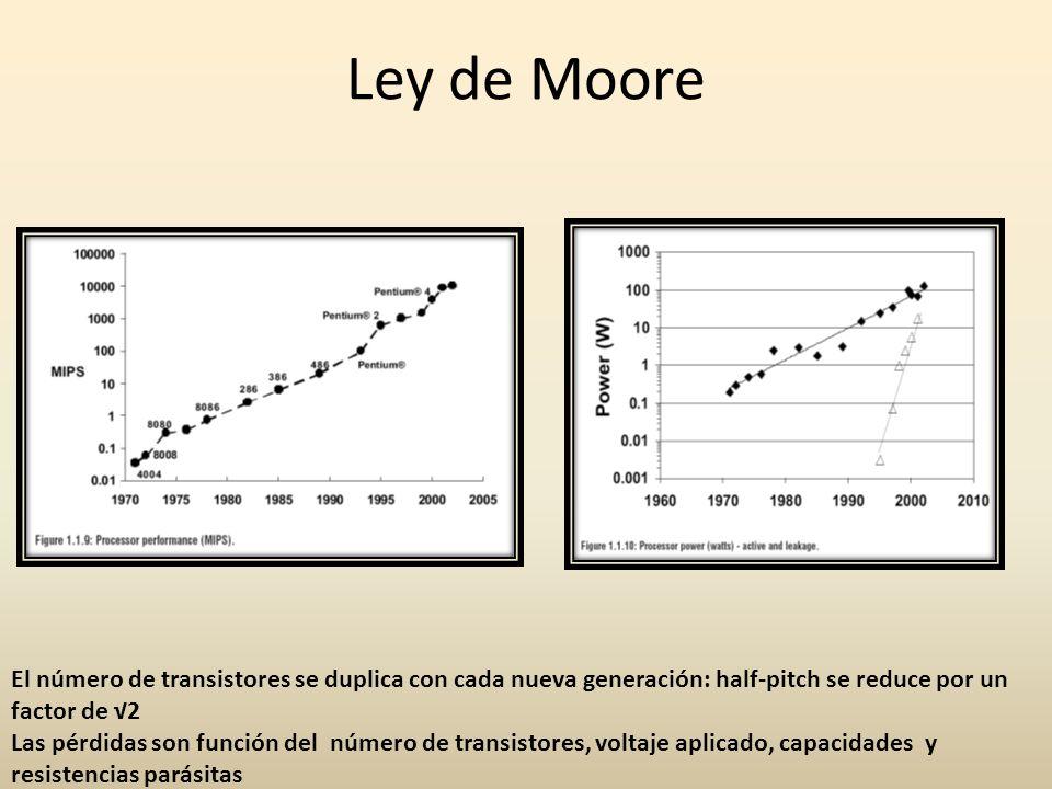 Ley de Moore El número de transistores se duplica con cada nueva generación: half-pitch se reduce por un factor de √2.