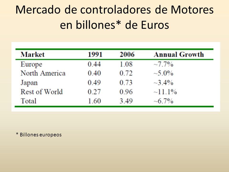 Mercado de controladores de Motores en billones* de Euros