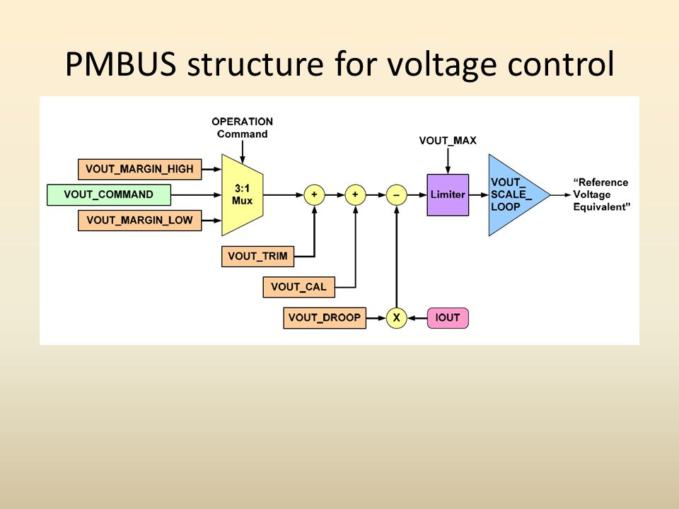 PMBUS structure for voltage control