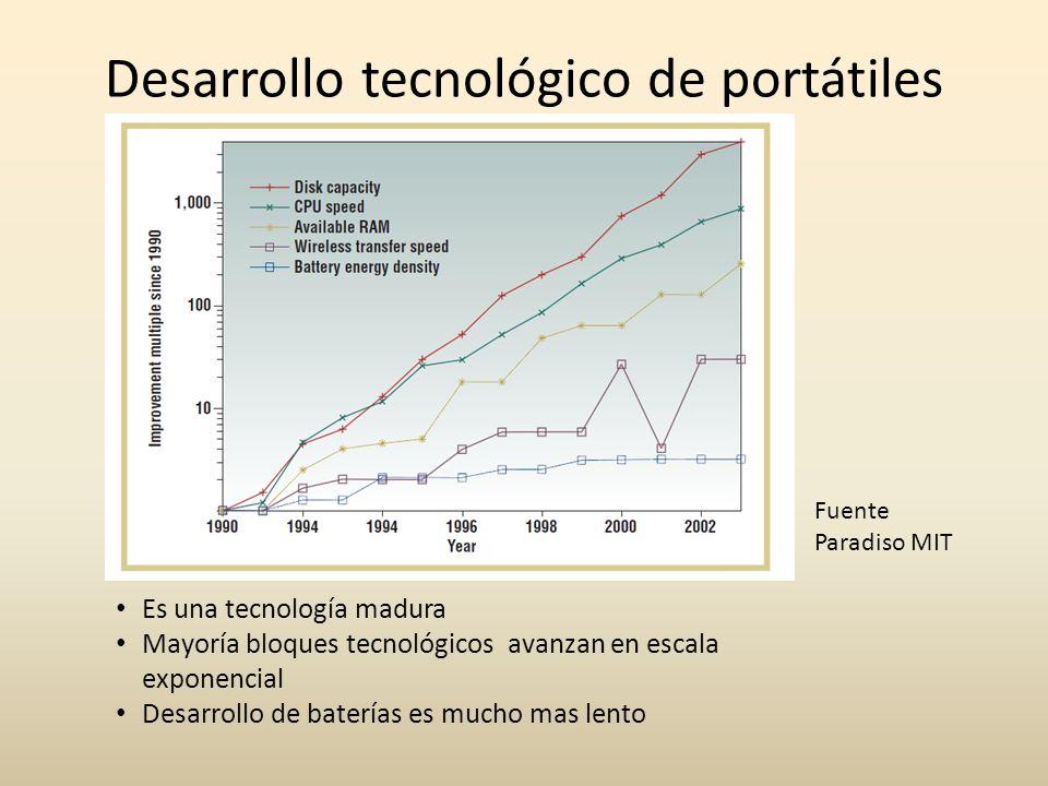 Desarrollo tecnológico de portátiles