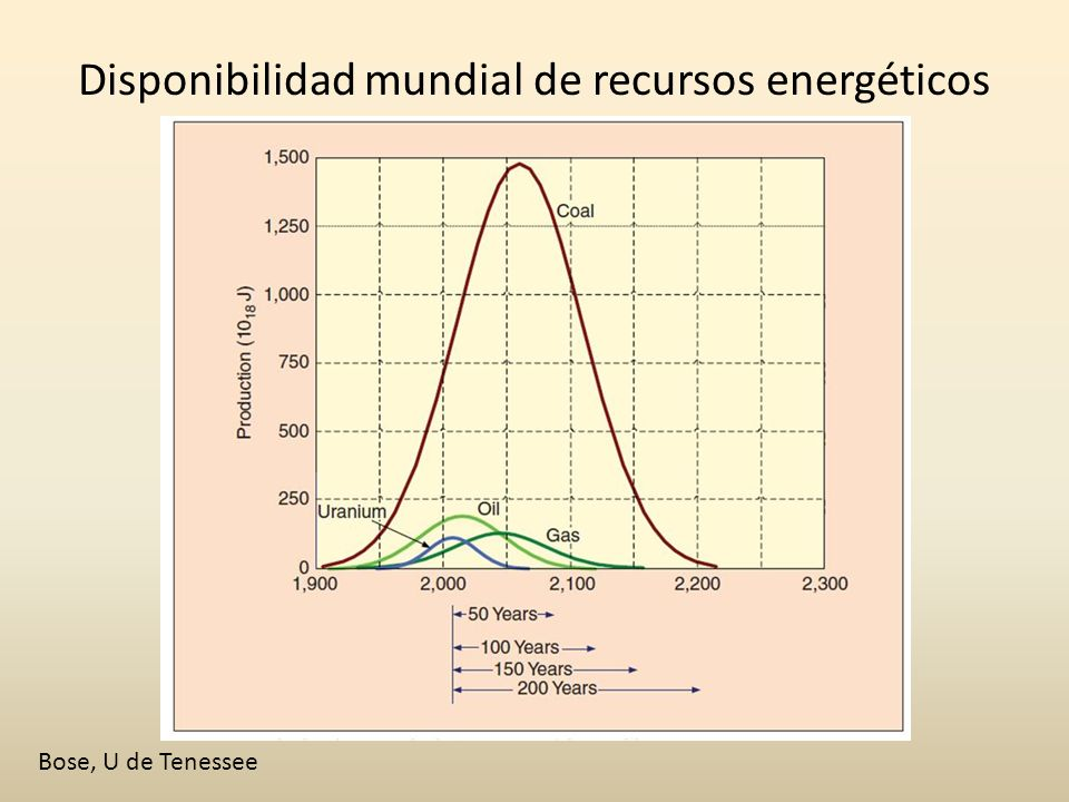 Disponibilidad mundial de recursos energéticos