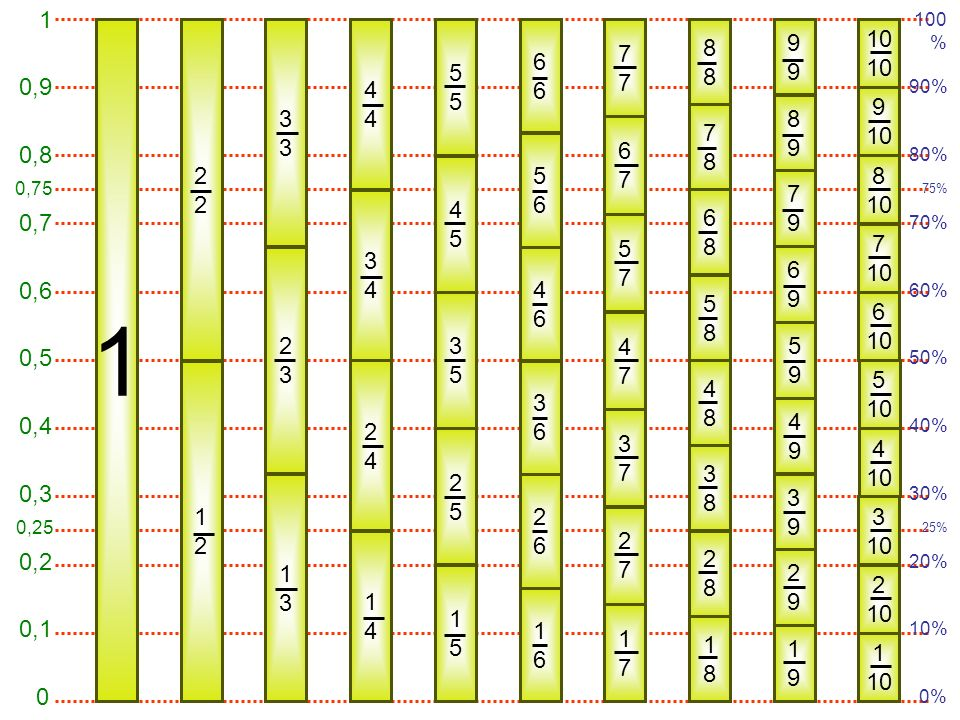 1 10. 2. 3. 4. 5. 6. 7. 8. 9. 0,1. 0,4. 0,3. 0,2. 0,5. 0,6. 0,7. 0,8. 0,9. 0,25. 0,75.