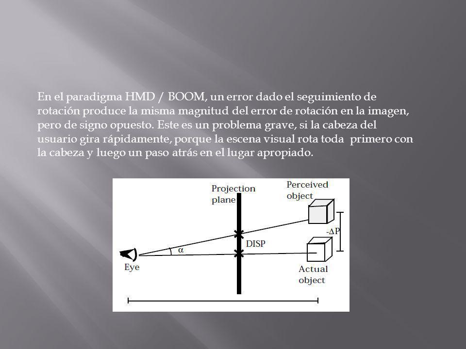 En el paradigma HMD / BOOM, un error dado el seguimiento de rotación produce la misma magnitud del error de rotación en la imagen, pero de signo opuesto.