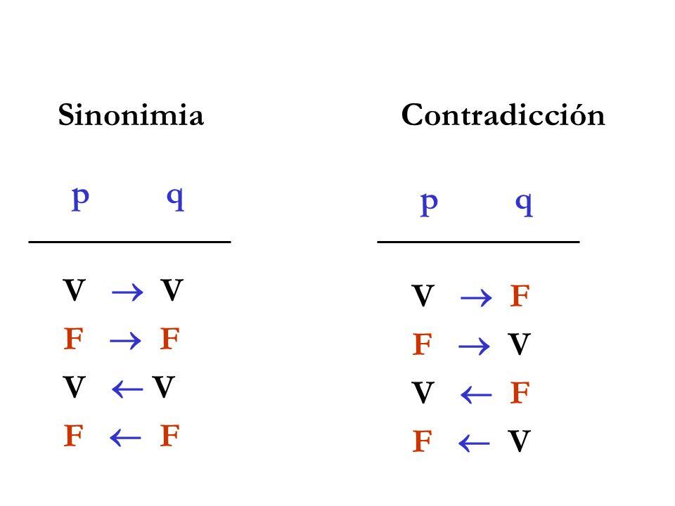 Sinonimia Contradicción. p q. V  V. F  F. V  V. F  F. p q. V  F.