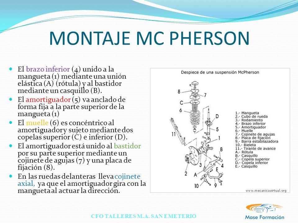 MONTAJE MC PHERSON El brazo inferior (4) unido a la mangueta (1) mediante una unión elástica (A) (rótula) y al bastidor mediante un casquillo (B).