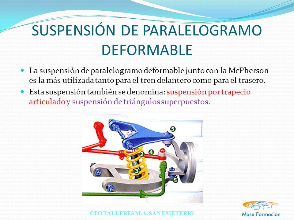 SUSPENSIÓN DE PARALELOGRAMO DEFORMABLE