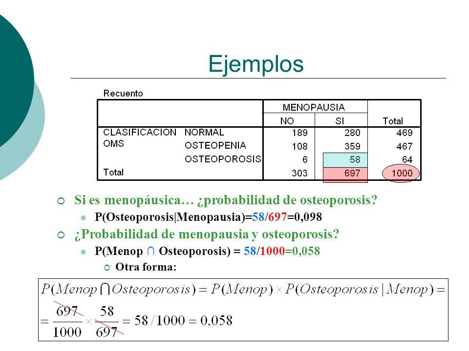 Ejemplos Si es menopáusica… ¿probabilidad de osteoporosis