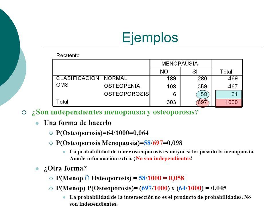Ejemplos ¿Son independientes menopausia y osteoporosis