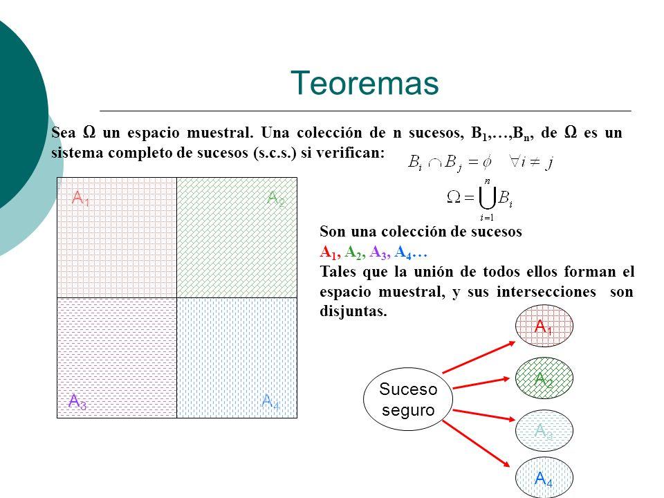 Teoremas A1 A2 Suceso seguro A1 A2 A3 A4 A3 A4