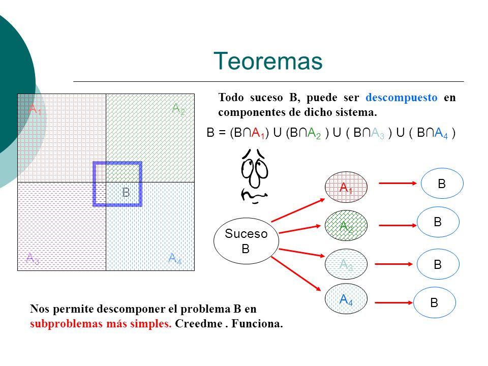 Teoremas A1 A2 B = (B∩A1) U (B∩A2 ) U ( B∩A3 ) U ( B∩A4 ) B Suceso B