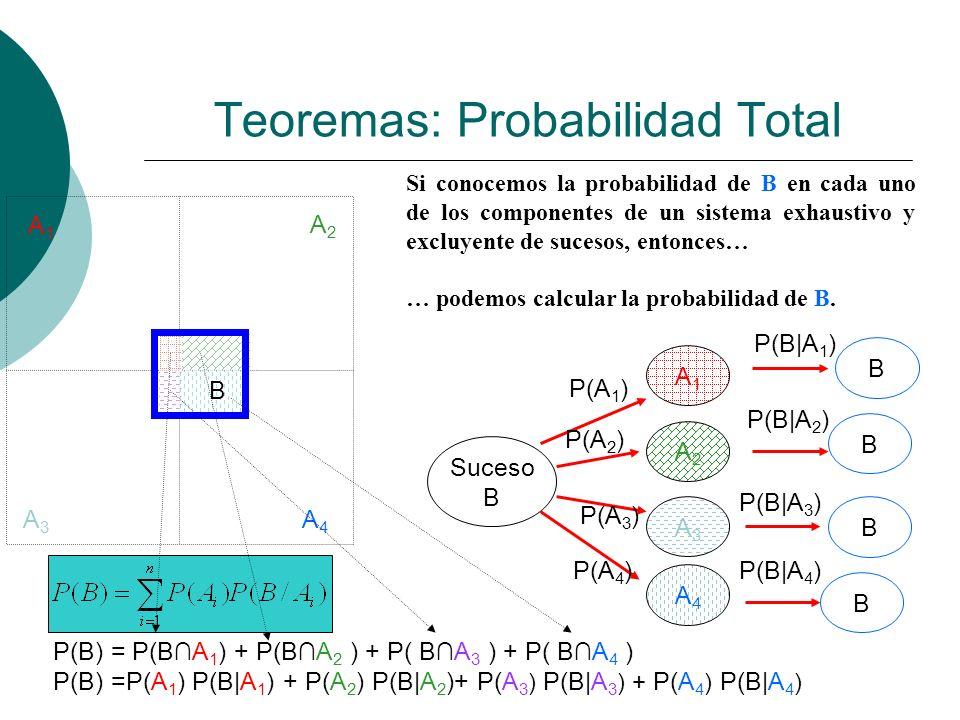 Teoremas: Probabilidad Total