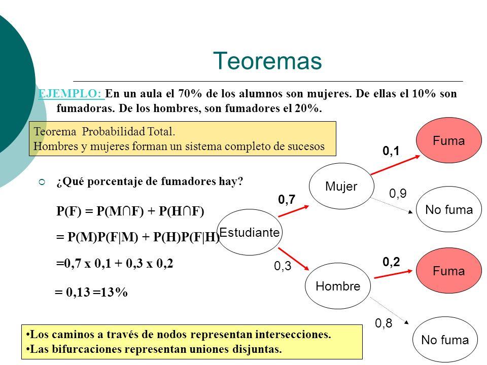 Teoremas EJEMPLO: En un aula el 70% de los alumnos son mujeres. De ellas el 10% son fumadoras. De los hombres, son fumadores el 20%.