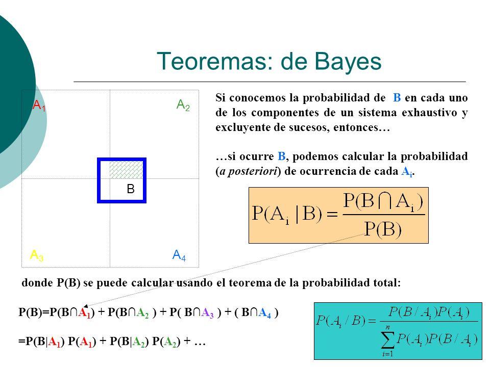 Teoremas: de Bayes A1 A2 B A3 A4