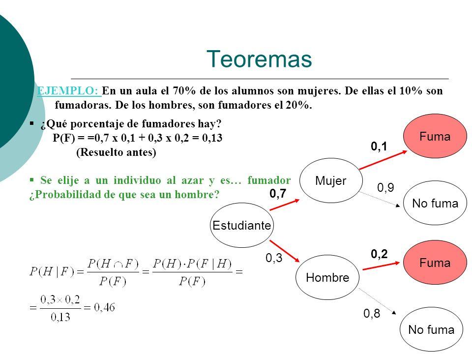 Teoremas Fuma 0,1 Mujer 0,9 0,7 No fuma Estudiante 0,2 Fuma 0,3 Hombre