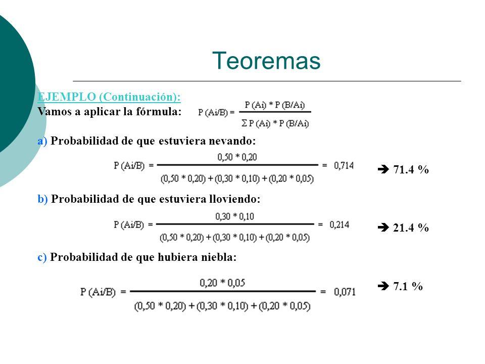 Teoremas EJEMPLO (Continuación): Vamos a aplicar la fórmula: