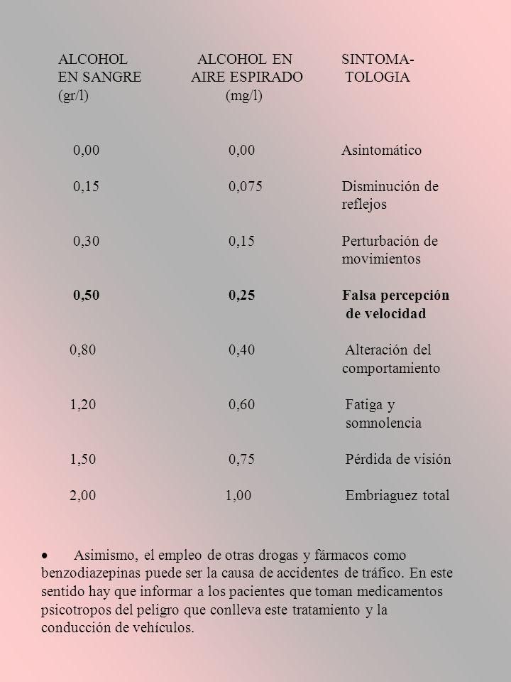 ALCOHOL ALCOHOL EN SINTOMA-