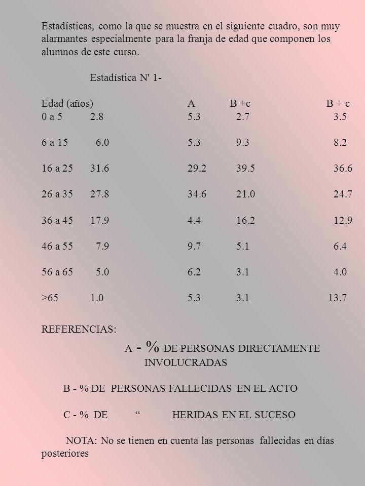 Estadísticas, como la que se muestra en el siguiente cuadro, son muy alarmantes especialmente para la franja de edad que componen los alumnos de este curso.