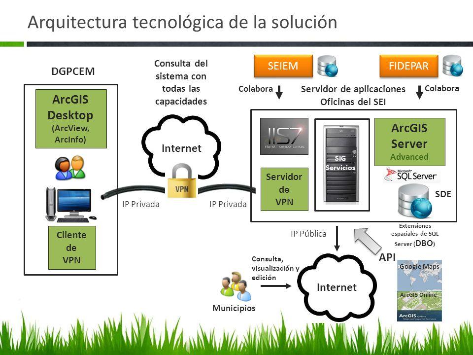 Arquitectura tecnológica de la solución