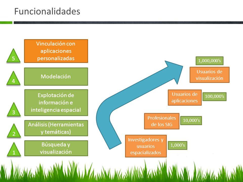 Funcionalidades Vinculación con aplicaciones personalizadas 5