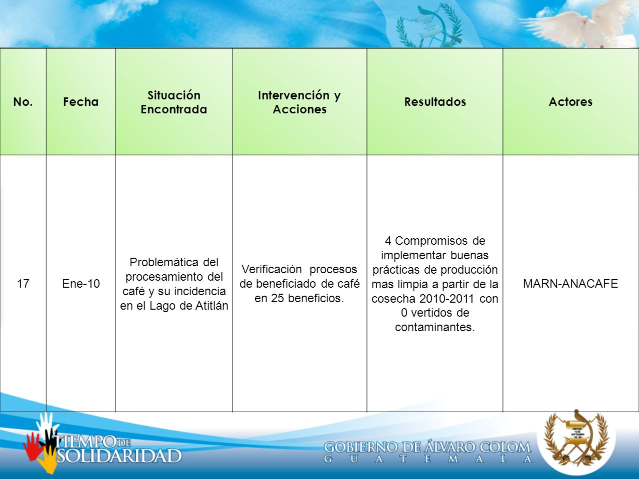 Intervención y Acciones