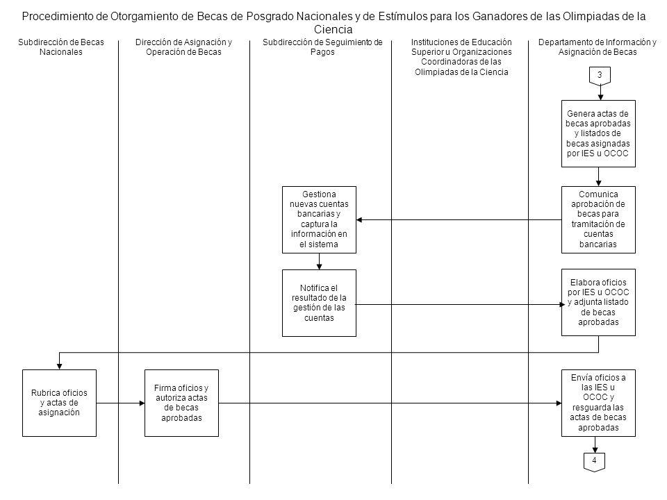Procedimiento de Otorgamiento de Becas de Posgrado Nacionales y de Estímulos para los Ganadores de las Olimpiadas de la Ciencia