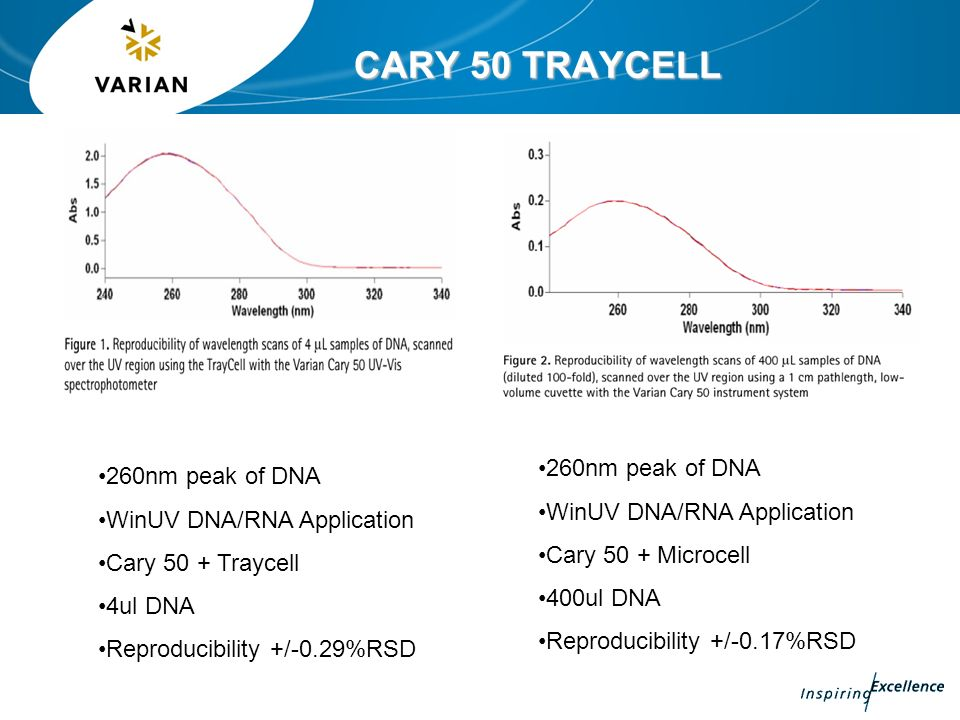 CARY 50 TRAYCELL 260nm peak of DNA 260nm peak of DNA