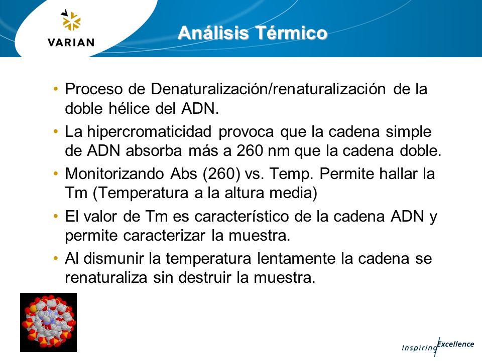 Análisis Térmico Proceso de Denaturalización/renaturalización de la doble hélice del ADN.