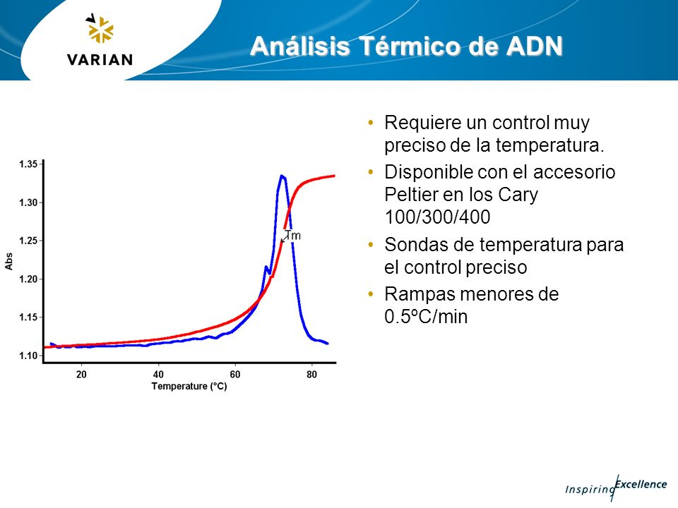 Análisis Térmico de ADN