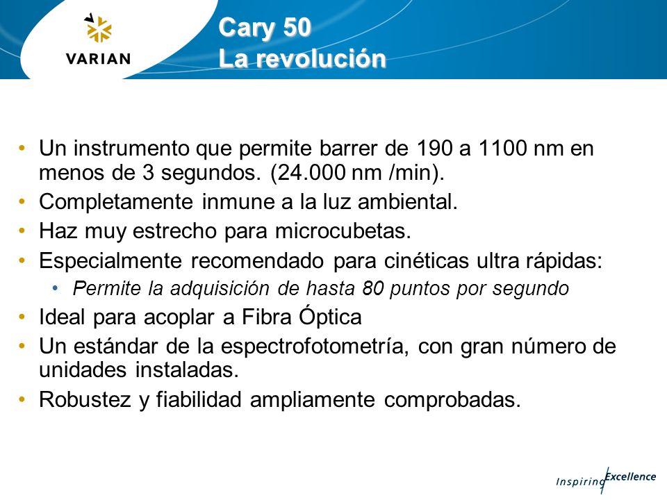 Cary 50 La revolución Un instrumento que permite barrer de 190 a 1100 nm en menos de 3 segundos. (24.000 nm /min).