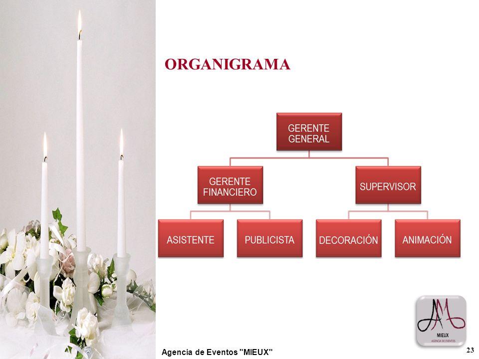 ORGANIGRAMA Agencia de Eventos MIEUX