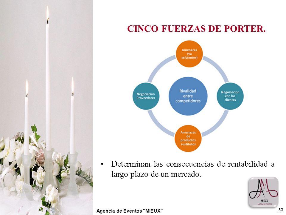CINCO FUERZAS DE PORTER.