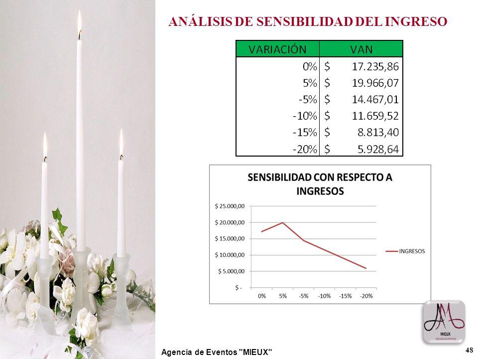 ANÁLISIS DE SENSIBILIDAD DEL INGRESO